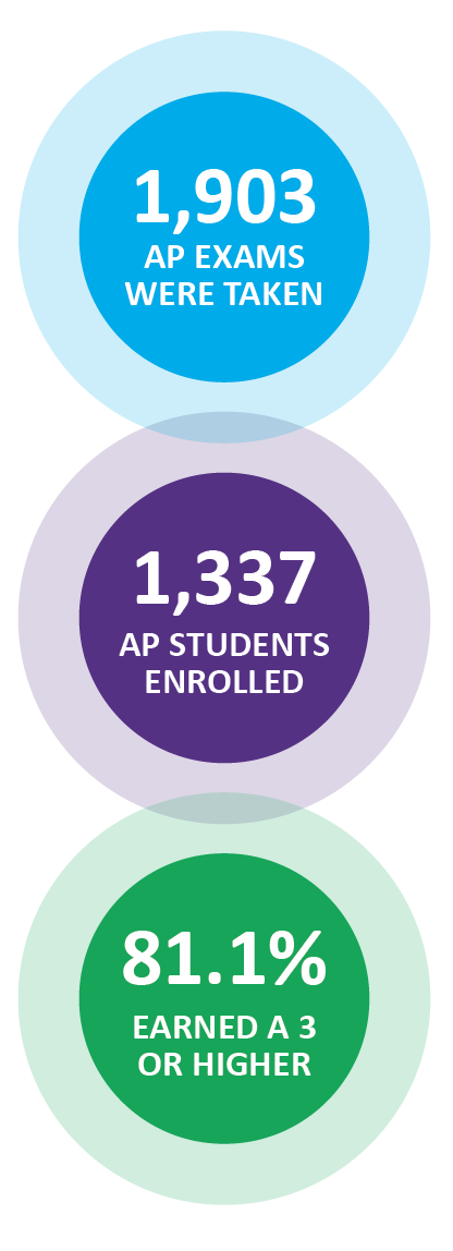 2019 CPS Advanced Placement Information Graphic