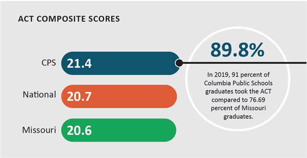 CPS ACT Composite Score Information for 2019 Graphic