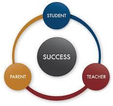 Parent Teacher Student Success Cycle