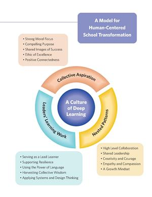 A Model for Human-Centered School Transformation