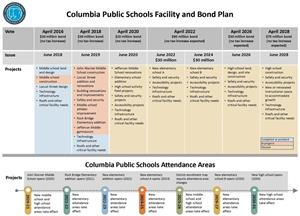 Columbia Public Schools Facility and Bond Plan
