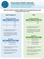 MAP data on students eligible for free or reduced-price lunch