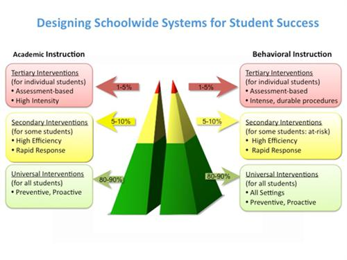 Assessment Intervention And Data Intervention And Problem Solving